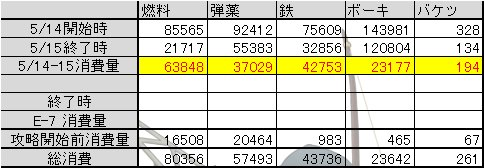 201605 E-7甲 資源消費