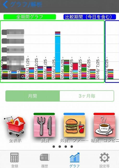 家計簿グラフ