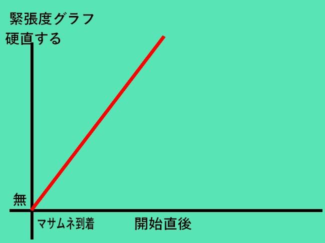 緊張グラフ1