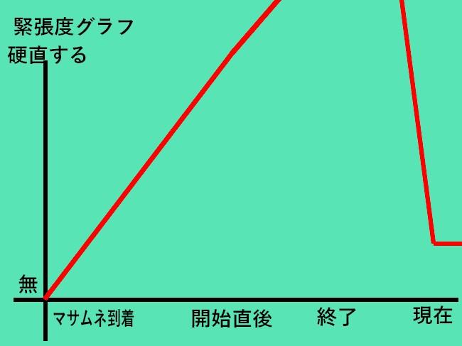 緊張グラフ2
