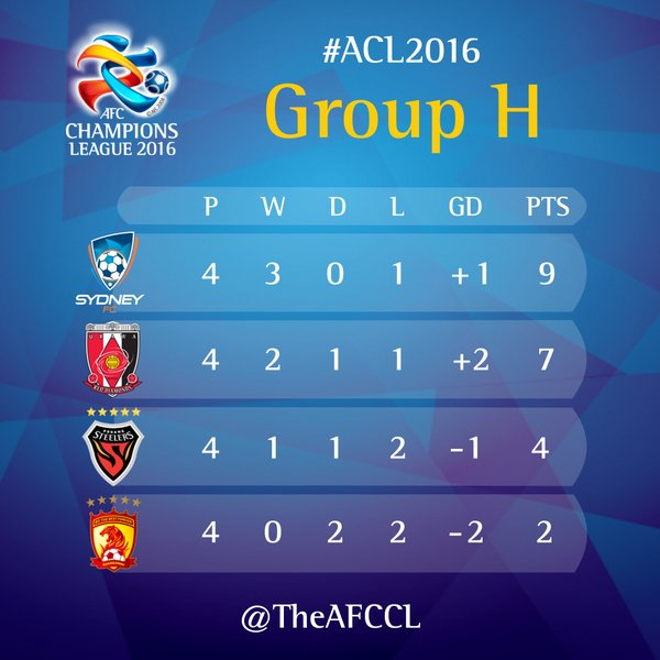 ACL2016 Group H urawa wins against Evergrande