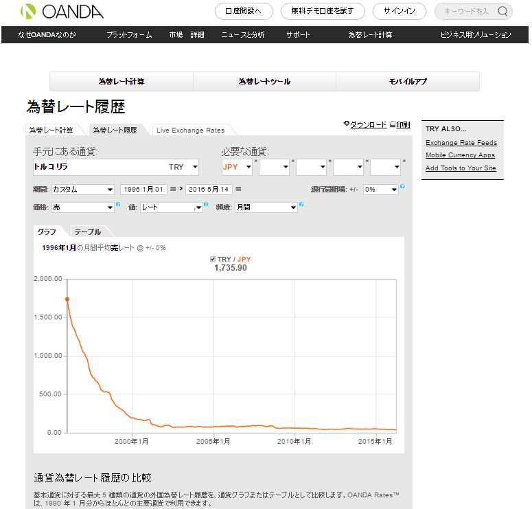 oanda_tryjpy_monthly_chart.png