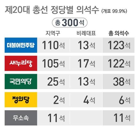 ①【韓国総選挙】高木パククネ惨敗!
