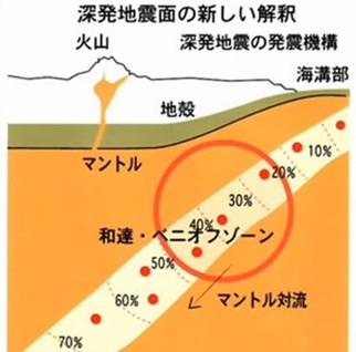 ②地震って福島原発水素爆発のような水素爆発じゃないの活断層=地下巨大水素爆発でできた傷跡!