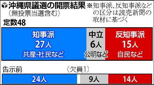 ①【沖縄県議選】基地反対27 中立バカ6 基地推進バカ15