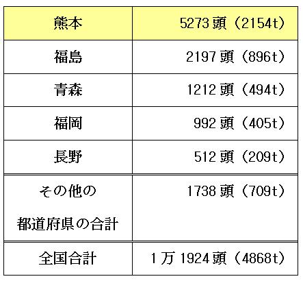 馬肉の呪いたたり熊本→地震→断水水洗便所地獄→豪雨で冠水!馬肉1位熊本2位福島!