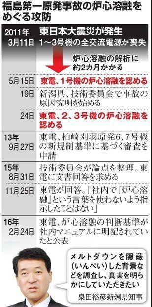 炉心溶融基準、5年間「気づかず」 追及続けた新潟知事.jpg