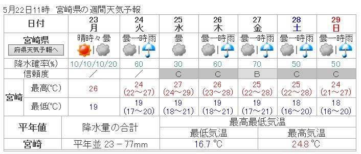 H2854天気予報