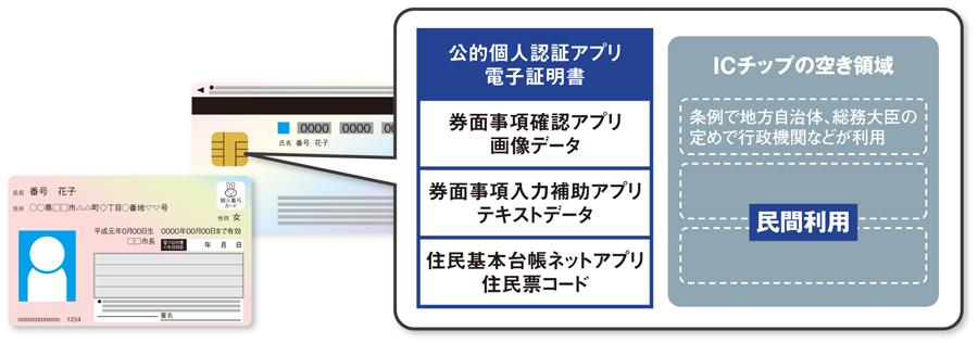 MynumberCard_ICchip.jpg