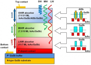 Three waves infrared photodetectors
