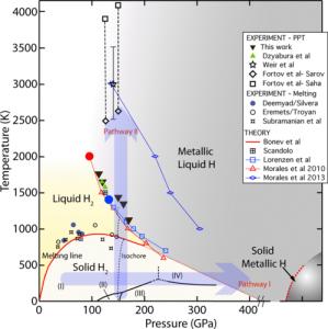 Metalic hydrogen produced static pressure