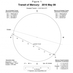 Transit of Mercury 20160509