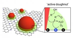 Alcohol oxidation catalyst active doughnut