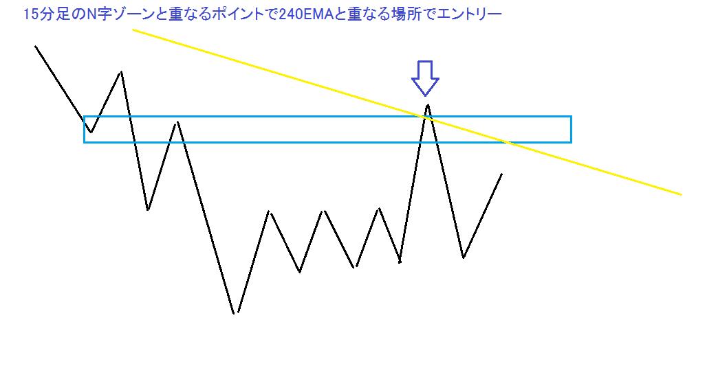 15分足のN字ゾーンと重なるポイントで240EMAと重なる場所でエントリー