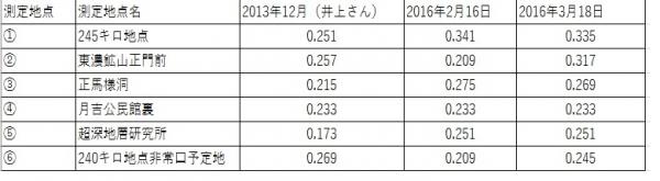 岐阜県放射線測定値3回