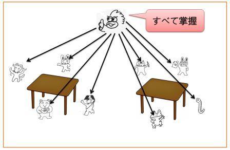 グループ関係図01LT