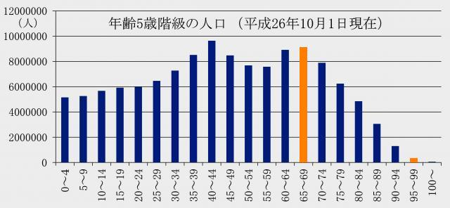 年齢5歳階級の人口 平成26年10月1日