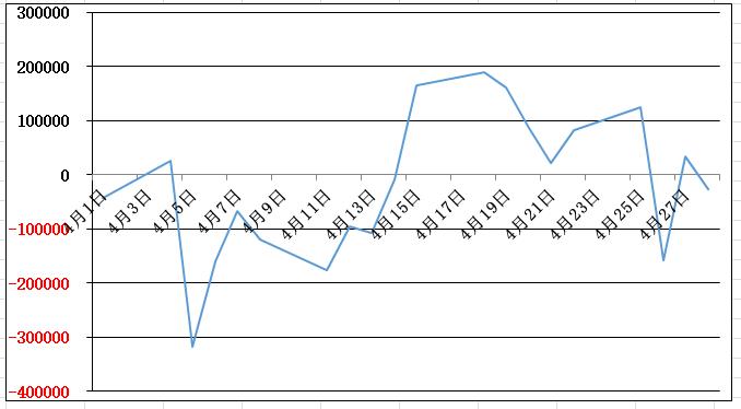 4月の損益グラフ