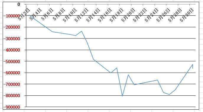 5月の損益グラフ