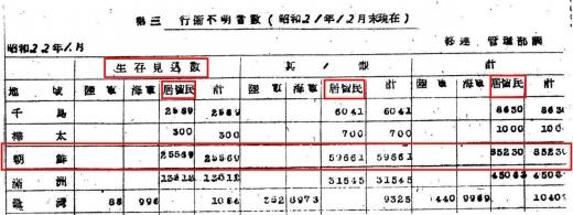 朝鮮抑留行方不明者数1