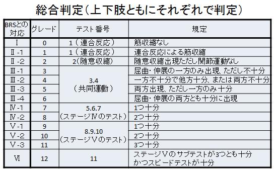 上田12段階片麻痺機能テスト 上下肢総合判定