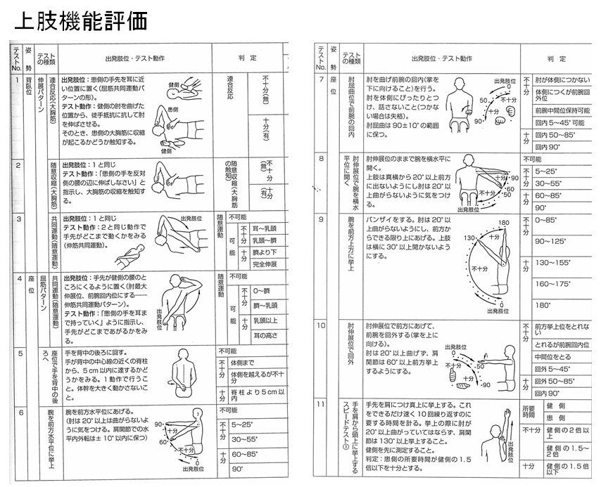 上田12段階片麻痺機能テスト 上肢