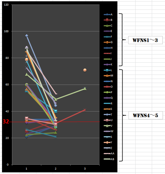 WFNS重症度とStress indexの経時的変化