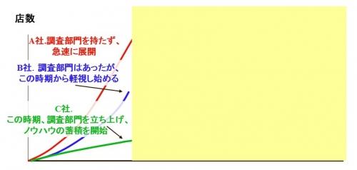 調査部門と店舗数の関係1