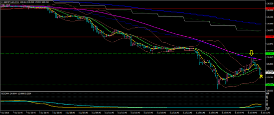 7 6 2 gbpjpy-a01-m15-oanda-division9