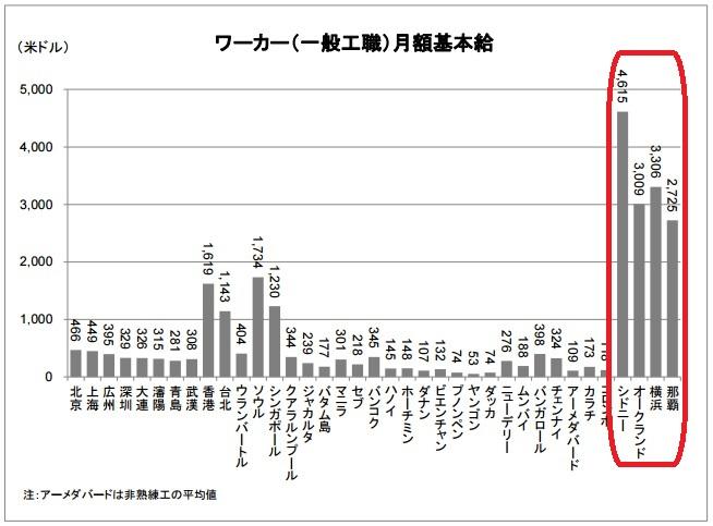 2016-4-28アジア諸国の人件費比較ワーカー