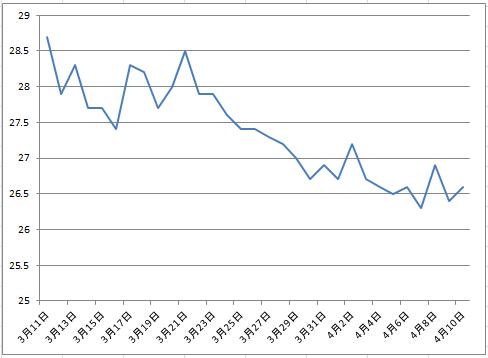 2016-4-10 体脂肪率グラフ