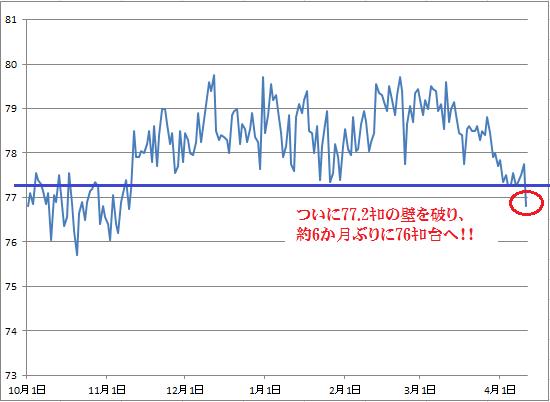 2016-4-12 体重グラフ