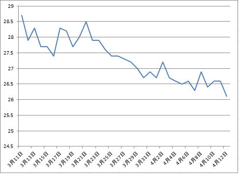 2016-4-12 体脂肪率グラフ