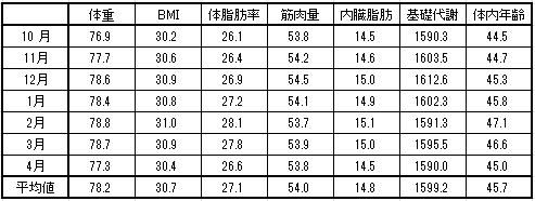 2016-4-14 月平均体重数値など