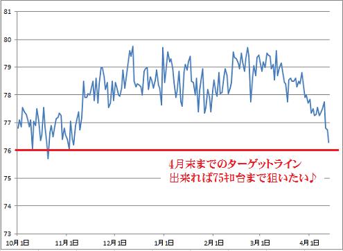 2016-4-14 体重グラフ