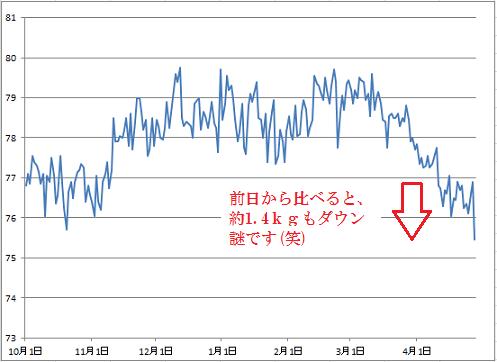 2016-4-29 体重グラフ