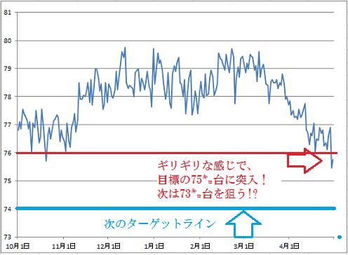 2016-4-30 体重グラフ