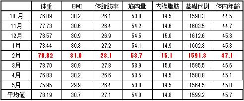 2016-5-2 月別平均数値