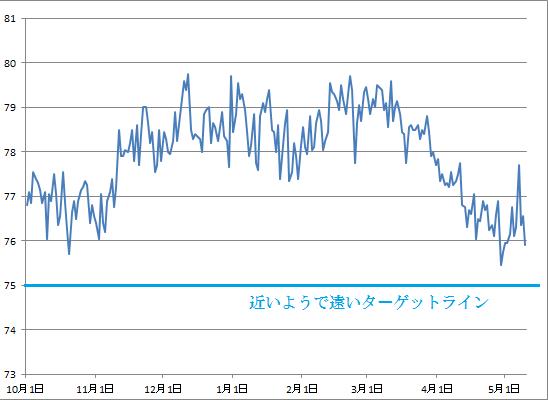 2016-5-10 体重グラフ