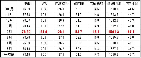 2016-5-15月平均値