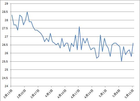 2016-5-15体脂肪率グラフ