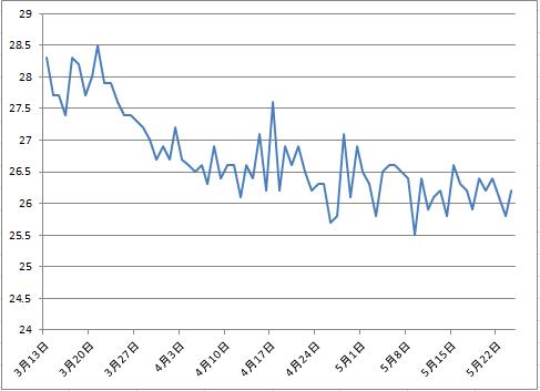 2016-5-24 体脂肪グラフ