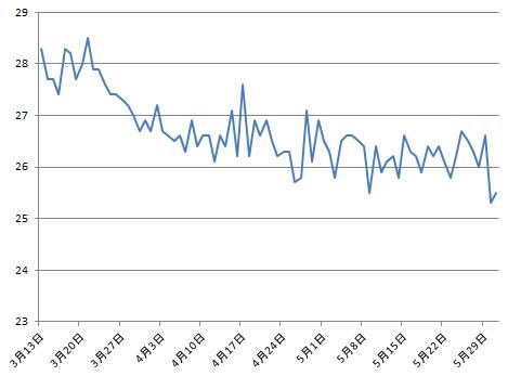 2016-5-31 体脂肪グラフ