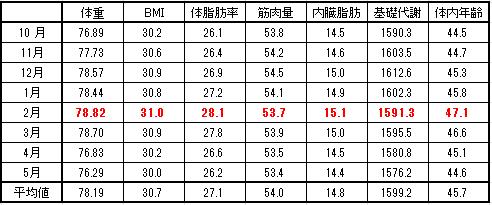 2016-5-31 月別平均値