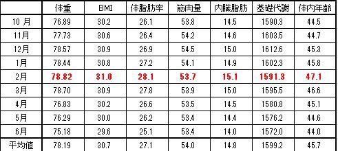 月別平均値グラフ 2016-6-2
