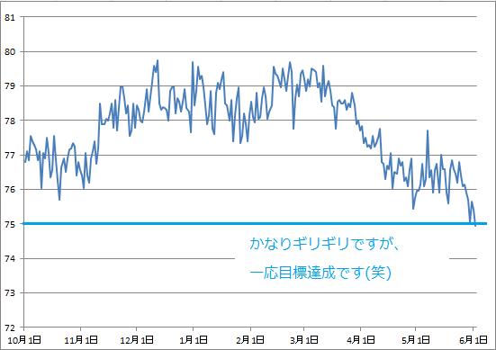 2016-6-2 体重グラフ