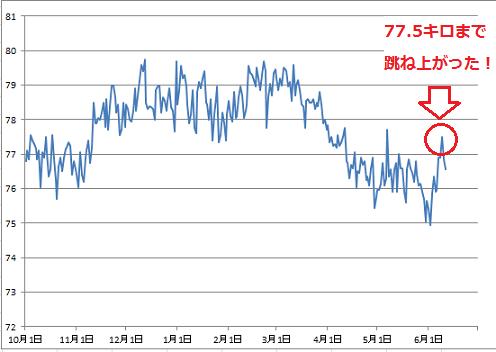 2016-6-11 体重グラフ