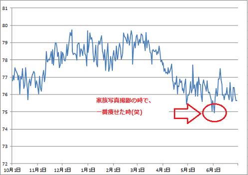 2016-6-29 体重グラフ