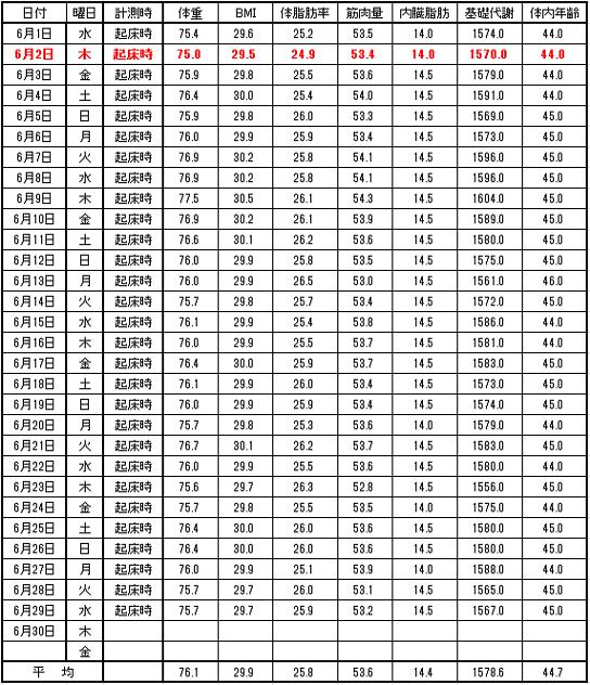 2016-6月日別体重表