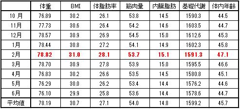 2016-6月月別平均値